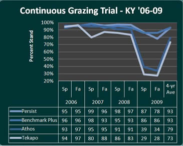 U. of Kentucky Continuous Grazing chart for 06-09