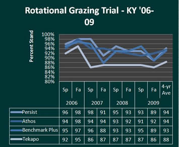 U. of Kentucky Rotational Grazing chart for 06-09